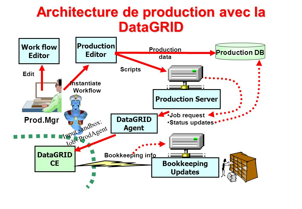 Architecture de production avec la DataGRID Edit Prod.Mgr Work flow Editor Production Editor Instantiate Workflow Job request Status updates DataGRID