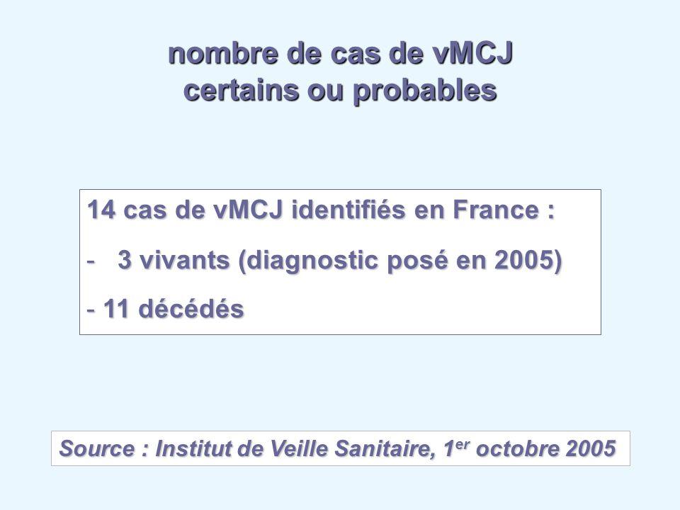 Source : Institut de Veille Sanitaire, 1 er octobre 2005 nombre de cas de vMCJ certains ou probables 14 cas de vMCJ identifiés en France : - 3 vivants
