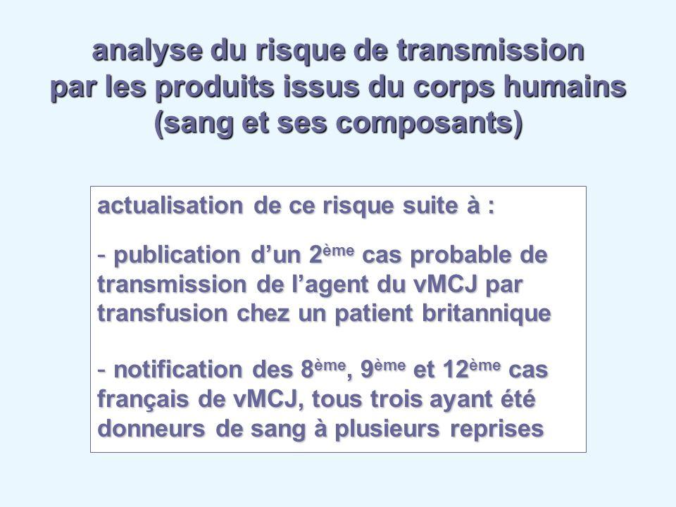 analyse du risque de transmission par les produits issus du corps humains (sang et ses composants) actualisation de ce risque suite à : - publication