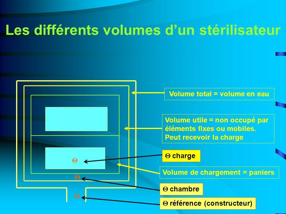 Les différents volumes dun stérilisateur Volume total = volume en eau Volume utile = non occupé par éléments fixes ou mobiles. Peut recevoir la charge