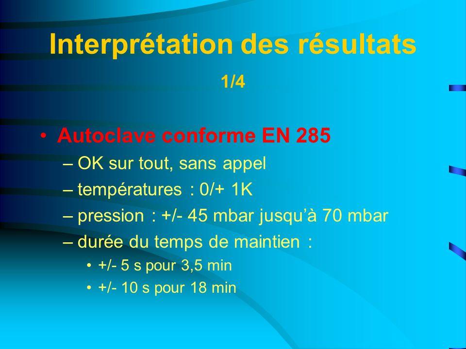 Interprétation des résultats 1/4 Autoclave conforme EN 285 –OK sur tout, sans appel –températures : 0/+ 1K –pression : +/- 45 mbar jusquà 70 mbar –dur