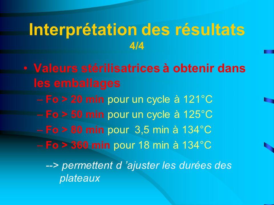 Interprétation des résultats 4/4 Valeurs stérilisatrices à obtenir dans les emballages –Fo > 20 min pour un cycle à 121°C –Fo > 50 min pour un cycle à