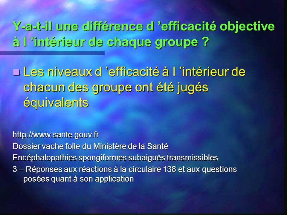 Y-a-t-il une différence d efficacité objective à l intérieur de chaque groupe ? Les niveaux d efficacité à l intérieur de chacun des groupe ont été ju