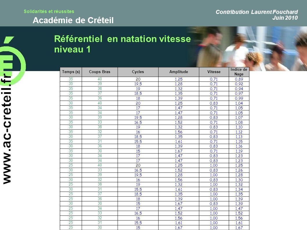 Solidarités et réussites Académie de Créteil Temps (s)Coups BrasCyclesAmplitudeVitesse Indice de Nage 3540 201,250,710,89 3539 19,51,280,710,92 3538 1