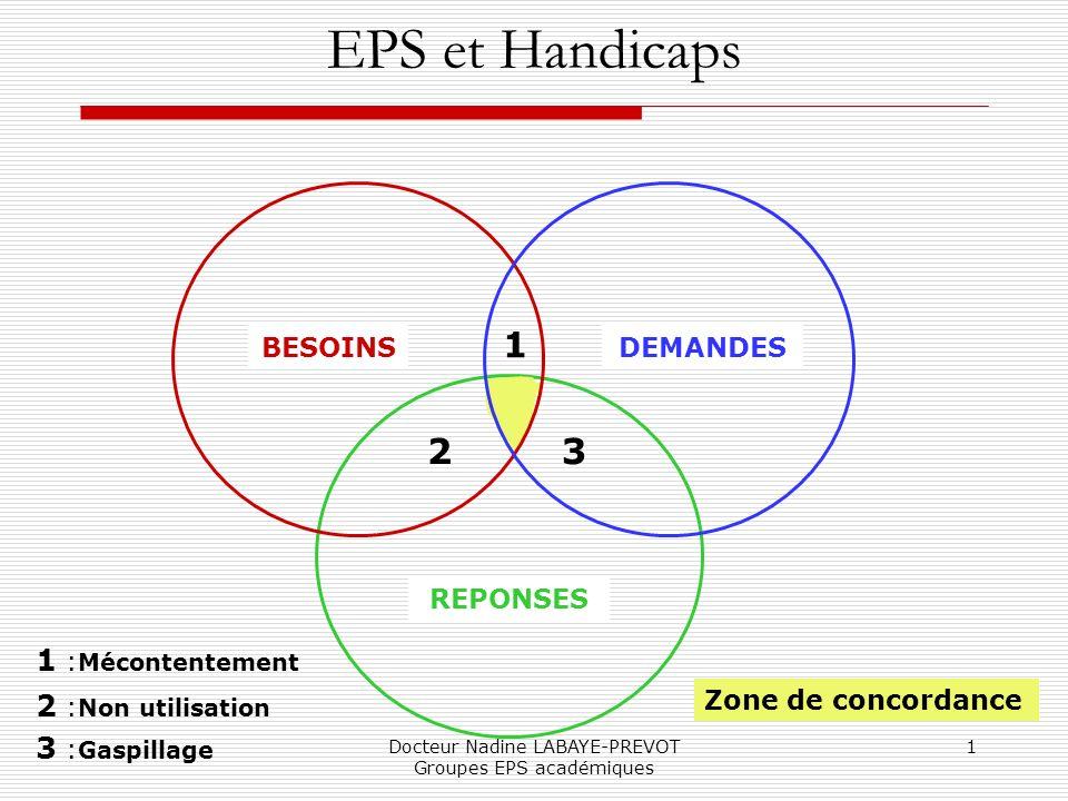Docteur Nadine LABAYE-PREVOT Groupes EPS académiques 1 EPS et Handicaps BESOINSDEMANDES REPONSES 1 23 1 : Mécontentement 2 : Non utilisation 3 : Gaspi
