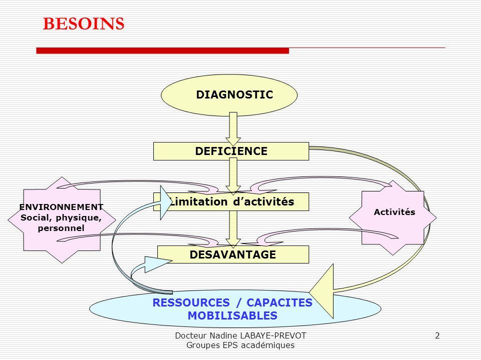 Docteur Nadine LABAYE-PREVOT Groupes EPS académiques 2 BESOINS DIAGNOSTIC DEFICIENCE Limitation dactivités DESAVANTAGE RESSOURCES / CAPACITES MOBILISA
