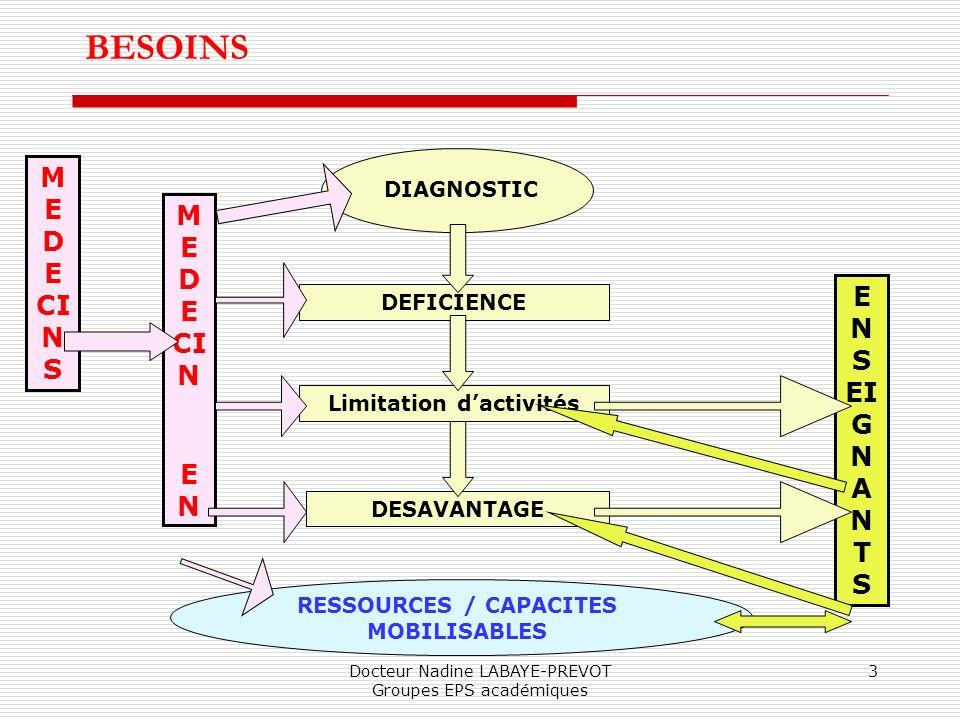 Docteur Nadine LABAYE-PREVOT Groupes EPS académiques 3 BESOINS DIAGNOSTIC DEFICIENCE Limitation dactivités DESAVANTAGE RESSOURCES / CAPACITES MOBILISA