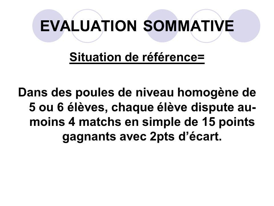 EVALUATION SOMMATIVE Situation de référence= Dans des poules de niveau homogène de 5 ou 6 élèves, chaque élève dispute au- moins 4 matchs en simple de 15 points gagnants avec 2pts décart.