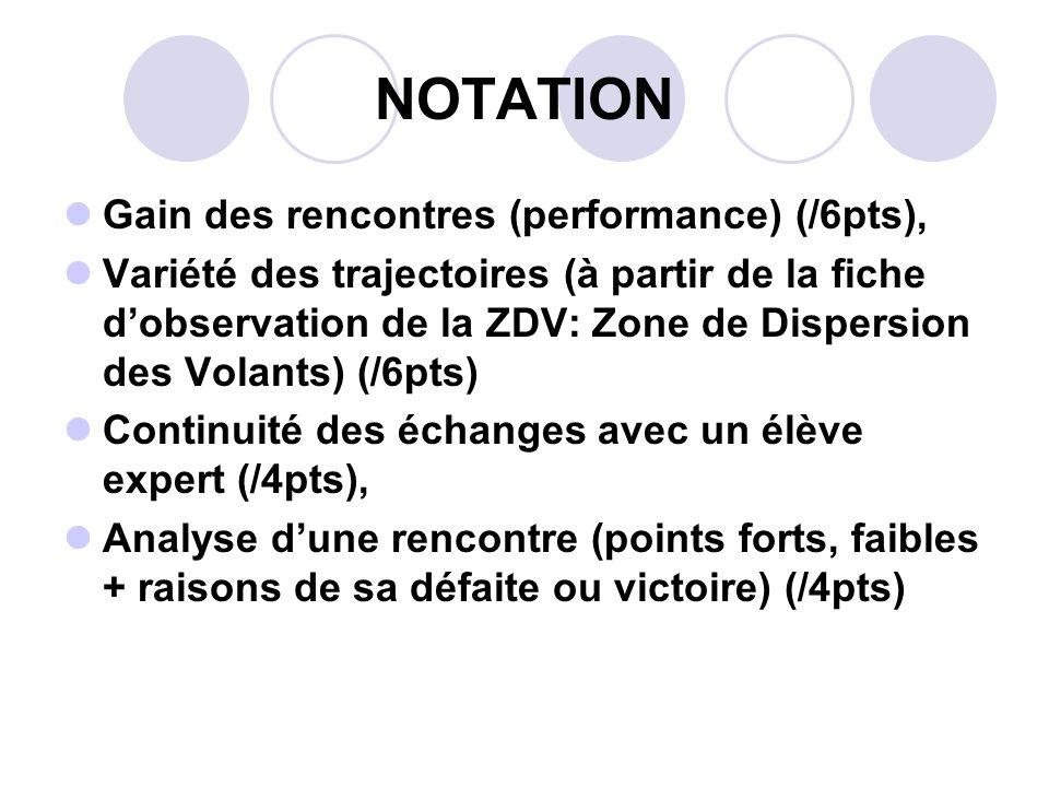 NOTATION Gain des rencontres (performance) (/6pts), Variété des trajectoires (à partir de la fiche dobservation de la ZDV: Zone de Dispersion des Vola