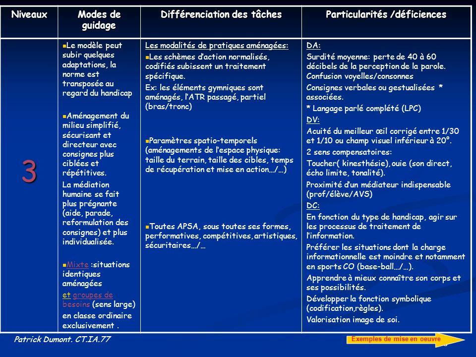 16 Niveaux Modes de guidage Différenciation des tâches Particularités /déficiences 3 Le modèle peut subir quelques adaptations, la norme est transposé