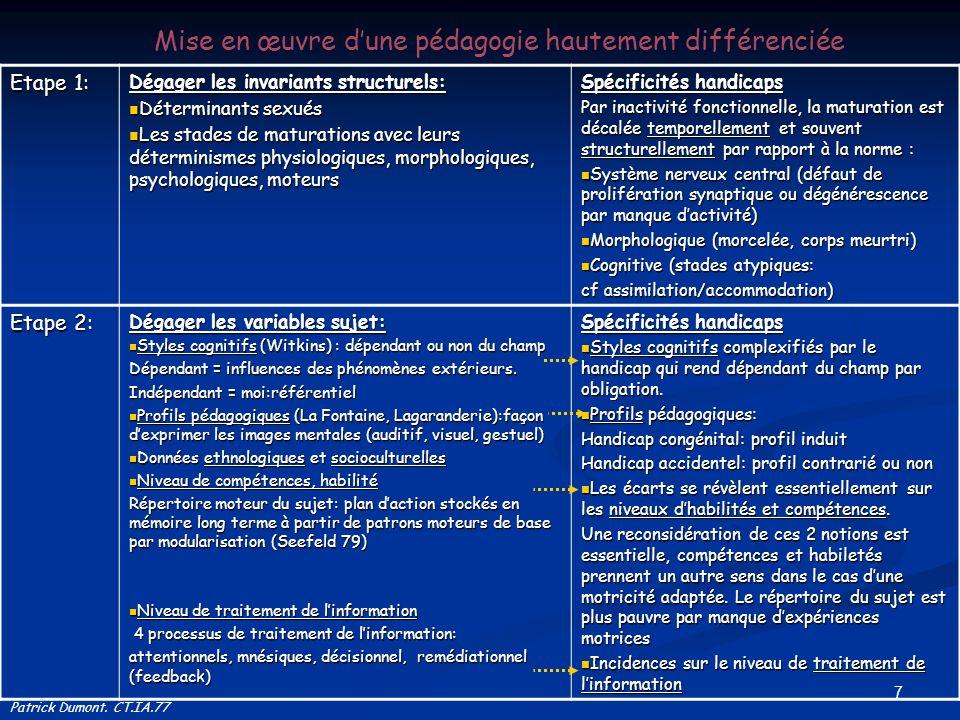 7 Mise en œuvre dune pédagogie hautement différenciée Patrick Dumont. CT.IA.77 Etape 1: Dégager les invariants structurels: Déterminants sexués Déterm