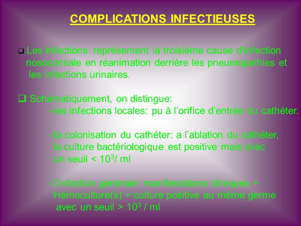 COMPLICATIONS INFECTIEUSES Les infections représentent la troisième cause dinfection nosocomiale en réanimation derrière les pneumopathies et les infe