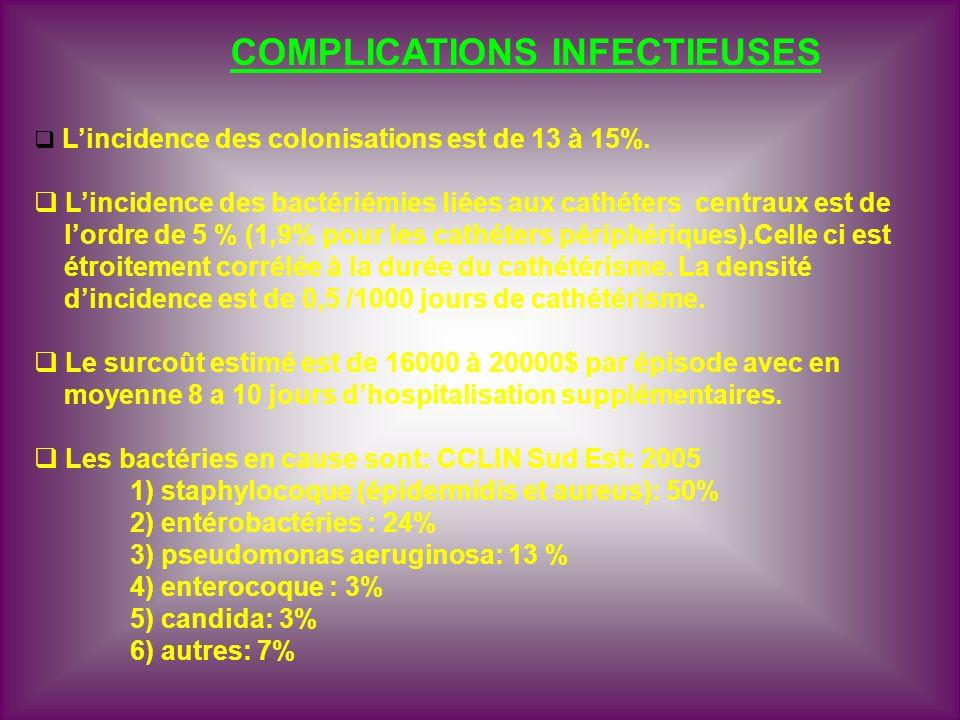 COMPLICATIONS INFECTIEUSES Lincidence des colonisations est de 13 à 15%. Lincidence des bactériémies liées aux cathéters centraux est de lordre de 5 %