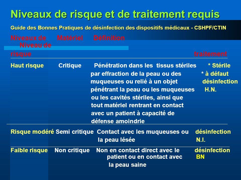 Niveaux de risque et de traitement requis Guide des Bonnes Pratiques de désinfection des dispositifs médicaux - CSHPF/CTIN Niveaux de Matériel Définit