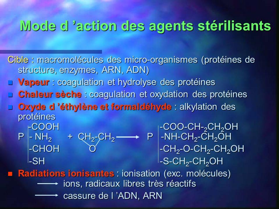 Mode d action des agents stérilisants Cible : macromolécules des micro-organismes (protéines de structure, enzymes, ARN, ADN) n Vapeur : coagulation et hydrolyse des protéines n Chaleur sèche : coagulation et oxydation des protéines n Oxyde d éthylène et formaldéhyde : alkylation des protéines -COOH -COO-CH- 2 CH 2 OH P - NH 2 + CH 2 -CH 2 P -NH-CH 2 -CH 2 OH -CHOH O -CH 2 -O-CH 2 -CH 2 OH -CHOH O -CH 2 -O-CH 2 -CH 2 OH -SH -S-CH 2 -CH 2 OH -SH -S-CH 2 -CH 2 OH n Radiations ionisantes : ionisation (exc.