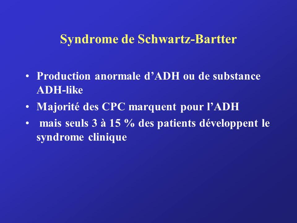 Syndrome de Schwartz-Bartter Production anormale dADH ou de substance ADH-like Majorité des CPC marquent pour lADH mais seuls 3 à 15 % des patients dé