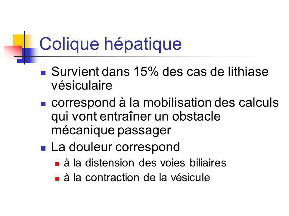 Colique hépatique Survient dans 15% des cas de lithiase vésiculaire correspond à la mobilisation des calculs qui vont entraîner un obstacle mécanique