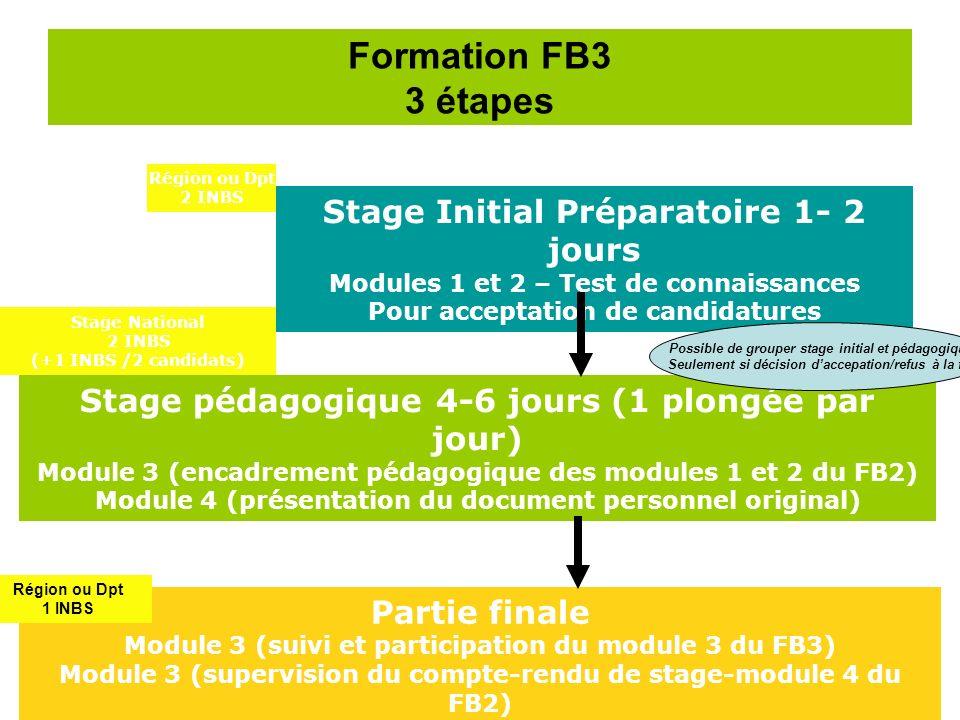 Formation FB3 3 étapes Stage Initial Préparatoire 1- 2 jours Modules 1 et 2 – Test de connaissances Pour acceptation de candidatures Stage pédagogique