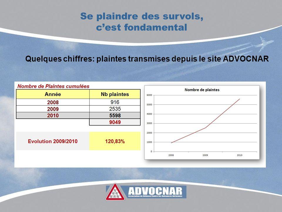 Se plaindre des survols, cest fondamental Quelques chiffres: plaintes transmises depuis le site ADVOCNAR