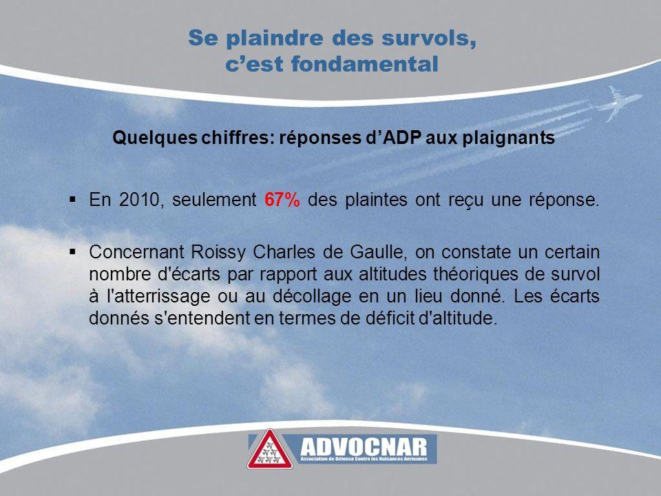 Quelques chiffres: réponses dADP aux plaignants En 2010, seulement 67% des plaintes ont reçu une réponse. Concernant Roissy Charles de Gaulle, on cons