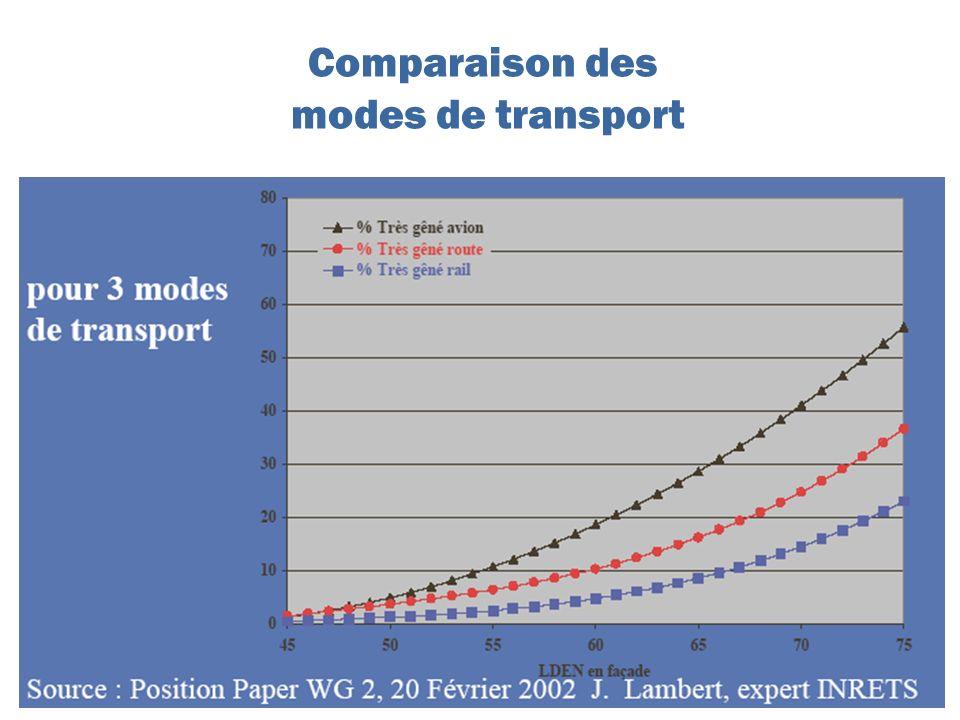 Comparaison des modes de transport