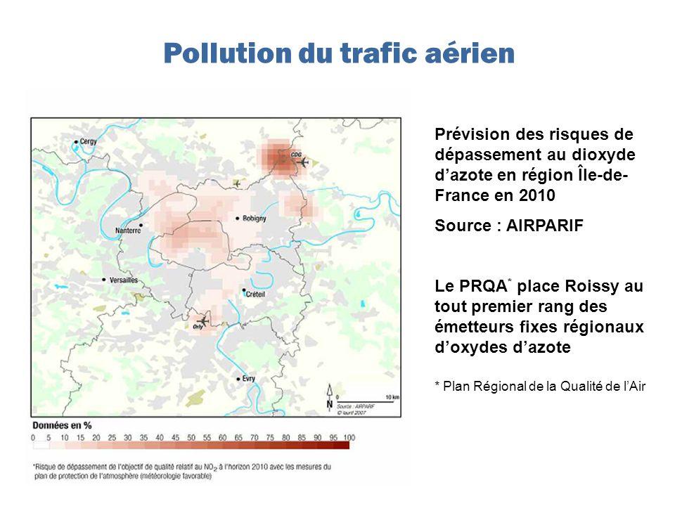 Prévision des risques de dépassement au dioxyde dazote en région Île-de- France en 2010 Source : AIRPARIF Le PRQA * place Roissy au tout premier rang