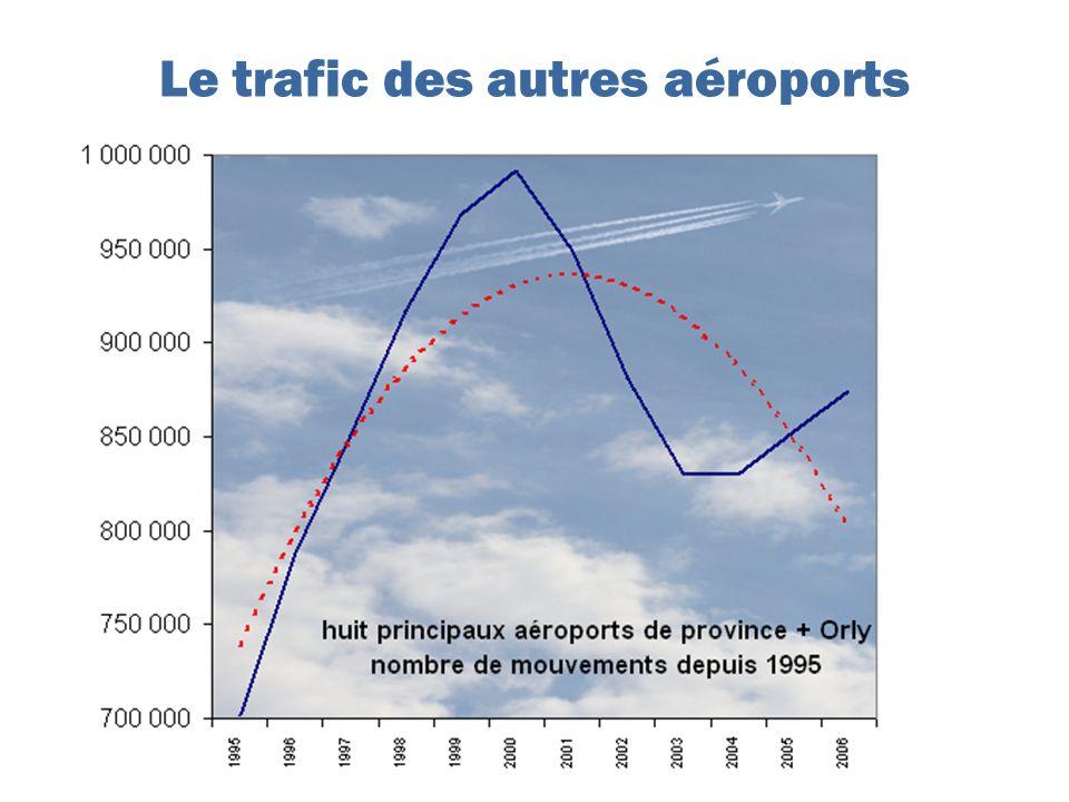 Le trafic des autres aéroports
