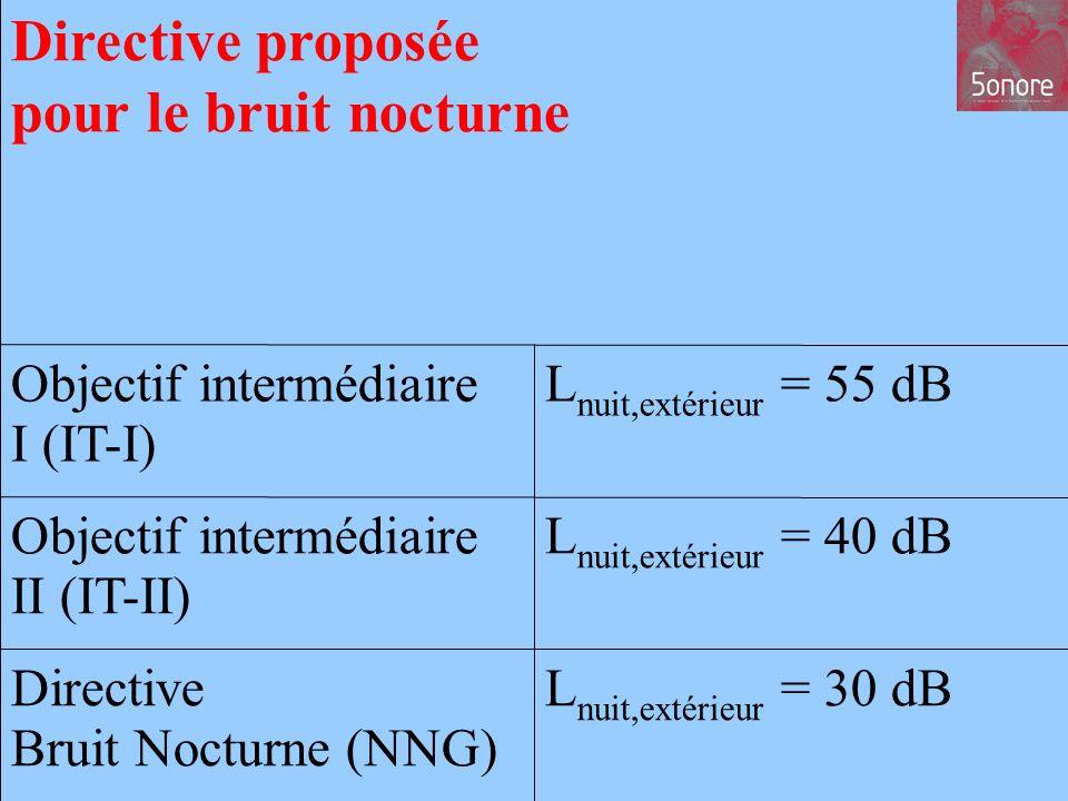 11 L nuit,extérieur = 30 dBDirective Bruit Nocturne (NNG) L nuit,extérieur = 40 dBObjectif intermédiaire II (IT-II) L nuit,extérieur = 55 dBObjectif intermédiaire I (IT-I) Directive proposée pour le bruit nocturne