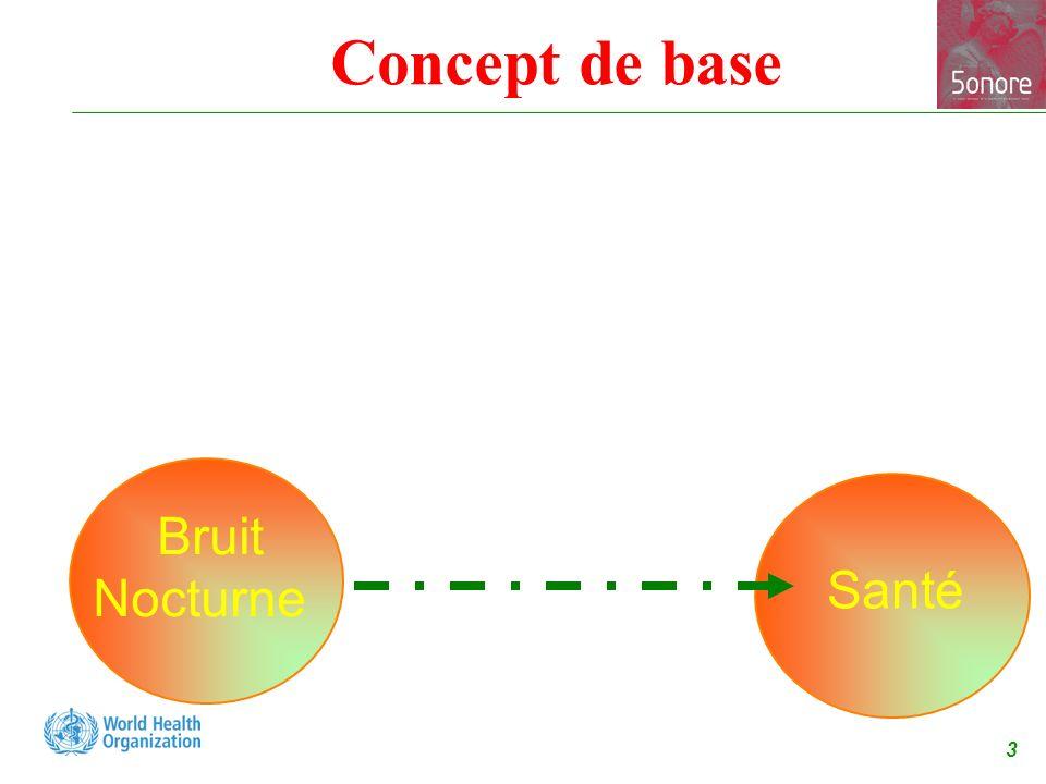 4 Concept de base Qualité du sommeil Bruit Nocturne Santé