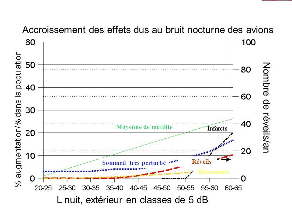 7 Accroissement des effets dus au bruit nocturne des avions Nombre de réveils/an % augmentation/% dans la population Moyenne de motilité Sommeil très perturbé Réveils Mécontents L nuit, extérieur en classes de 5 dB