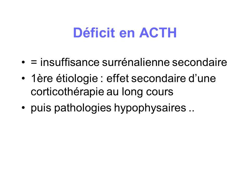 Déficit en ACTH = insuffisance surrénalienne secondaire 1ère étiologie : effet secondaire dune corticothérapie au long cours puis pathologies hypophys
