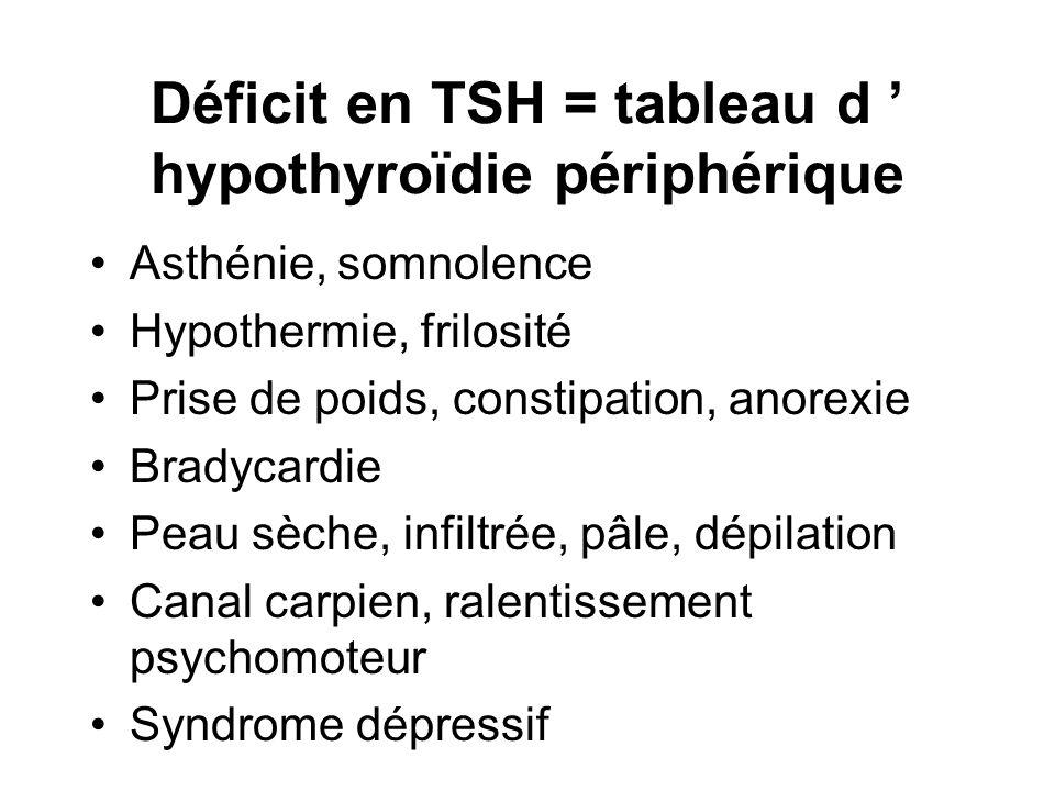 Déficit en TSH = tableau d hypothyroïdie périphérique Asthénie, somnolence Hypothermie, frilosité Prise de poids, constipation, anorexie Bradycardie P