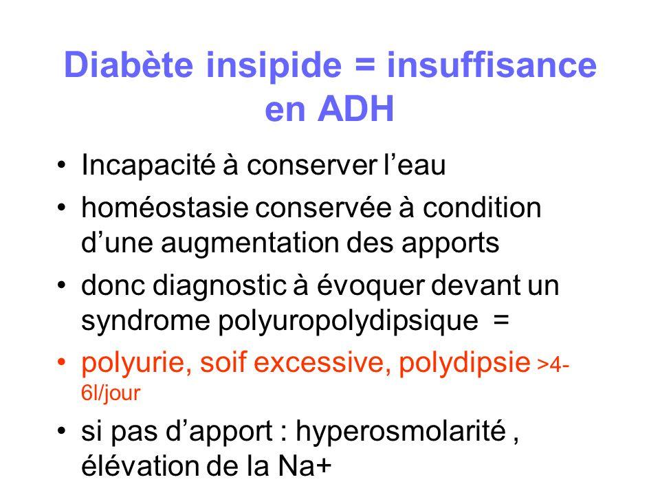 Diabète insipide = insuffisance en ADH Incapacité à conserver leau homéostasie conservée à condition dune augmentation des apports donc diagnostic à é