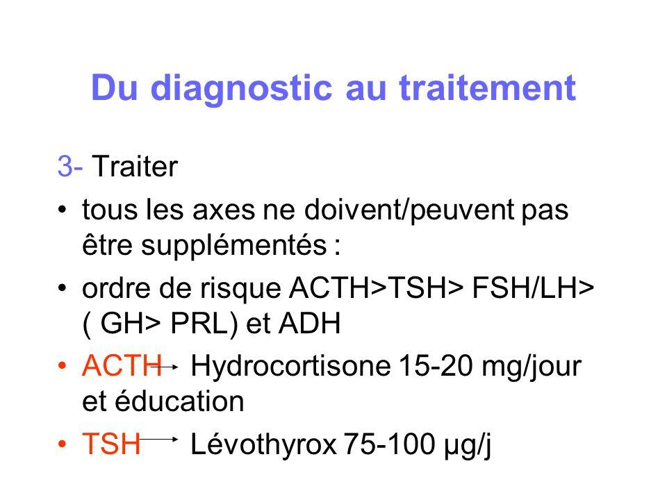 Du diagnostic au traitement 3- Traiter tous les axes ne doivent/peuvent pas être supplémentés : ordre de risque ACTH>TSH> FSH/LH> ( GH> PRL) et ADH AC