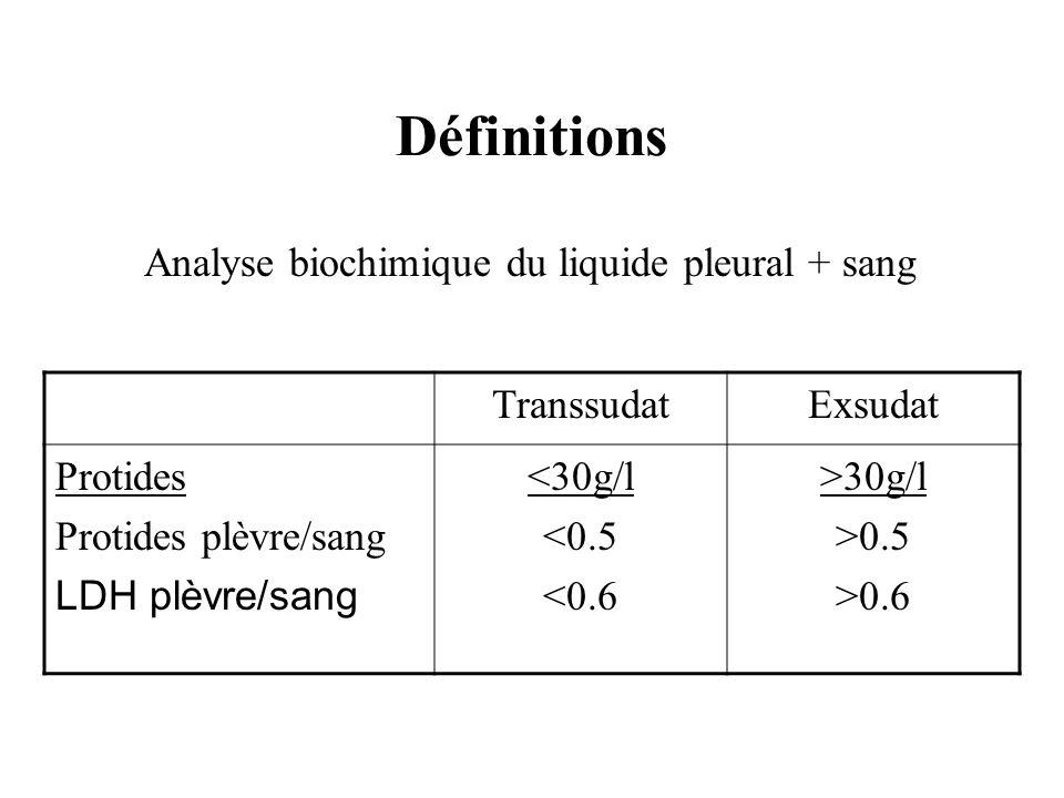 Définitions TranssudatExsudat Protides Protides plèvre/sang LDH plèvre/sang <30g/l <0.5 <0.6 >30g/l >0.5 >0.6 Analyse biochimique du liquide pleural +