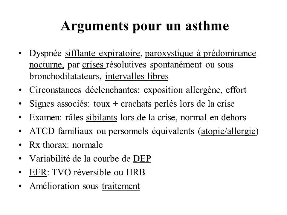 Arguments pour un asthme Dyspnée sifflante expiratoire, paroxystique à prédominance nocturne, par crises résolutives spontanément ou sous bronchodilat