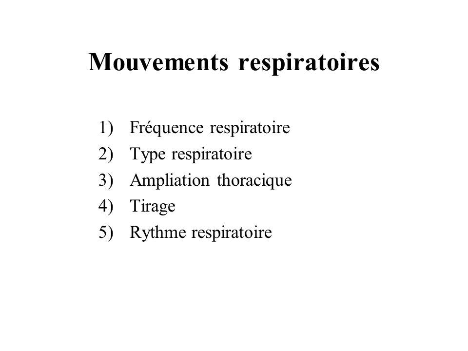 1)Fréquence respiratoire 2)Type respiratoire 3)Ampliation thoracique 4)Tirage 5)Rythme respiratoire Mouvements respiratoires