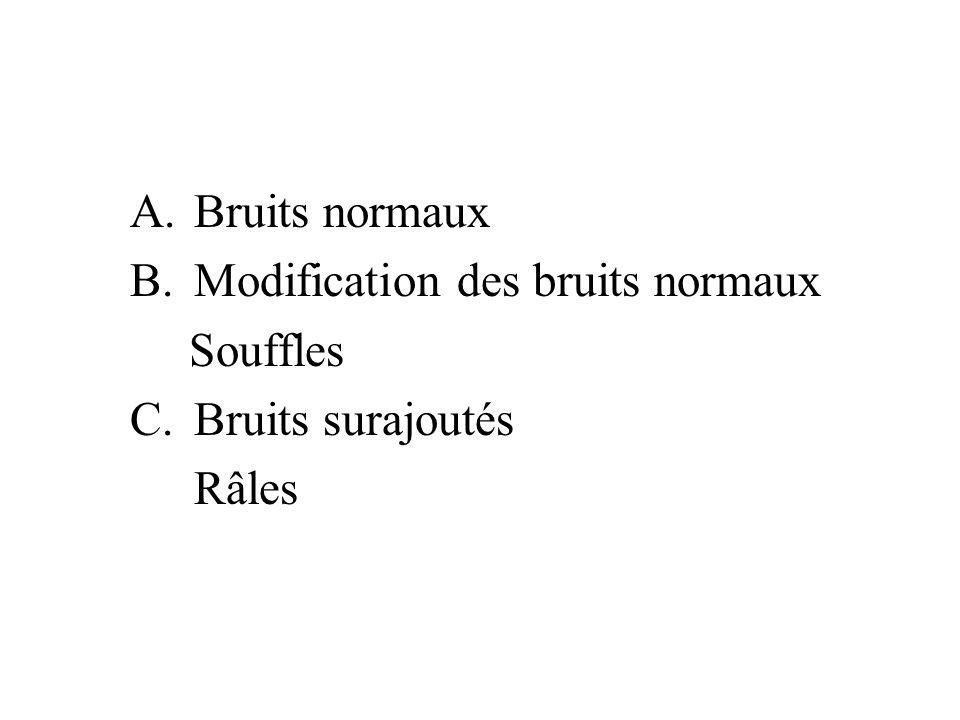 A.Bruits normaux B.Modification des bruits normaux Souffles C.Bruits surajoutés Râles
