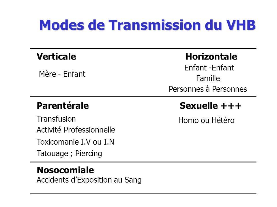 Modes de Transmission du VHB VerticaleHorizontale Mère - Enfant Enfant -Enfant Famille Personnes à Personnes ParentéraleSexuelle +++ Transfusion Activ