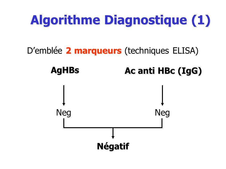 Algorithme Diagnostique (1) AgHBs Ac anti HBc (IgG) 2marqueurs Demblée 2 marqueurs (techniques ELISA) Neg Négatif
