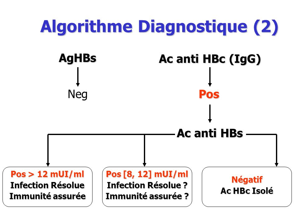 Algorithme Diagnostique (2) AgHBs Ac anti HBc (IgG) Neg Pos Ac anti HBs Pos > 12 mUI/ml Infection Résolue Immunité assurée Pos [8, 12] mUI/ml Infectio