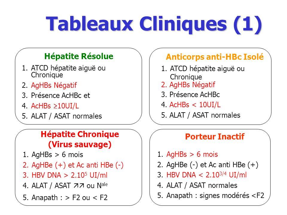 Tableaux Cliniques (1) Porteur Inactif 1.AgHBs > 6 mois 2.AgHBe (-) et Ac anti HBe (+) 3.HBV DNA < 2.10 3/4 UI/ml 4.ALAT / ASAT normales 5.Anapath : signes modérés <F2 Hépatite Chronique (Virus sauvage) 1.AgHBs > 6 mois 2.AgHBe (+) et Ac anti HBe (-) 3.HBV DNA > 2.10 5 UI/ml 4.ALAT / ASAT ou N ale 5.Anapath : > F2 ou < F2 Hépatite Résolue 1.ATCD hépatite aiguë ou Chronique 2.AgHBs Négatif 3.Présence AcHBc et 4.AcHBs 10UI/L 5.ALAT / ASAT normales Anticorps anti-HBc Isolé 1.ATCD hépatite aiguë ou Chronique 2.