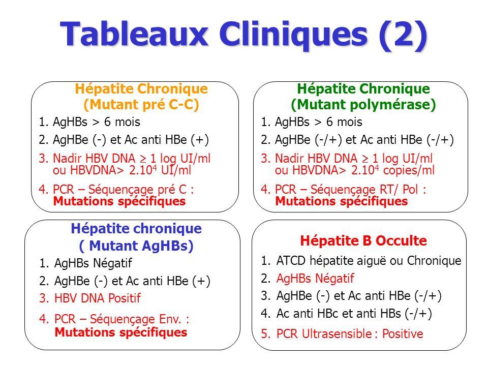 Tableaux Cliniques (2) Hépatite chronique ( Mutant AgHBs) 1.AgHBs Négatif 2.AgHBe (-) et Ac anti HBe (+) 3.HBV DNA Positif 4.PCR – Séquençage Env. : M