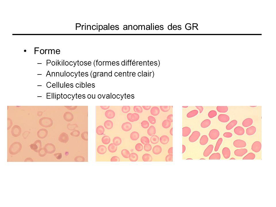 Forme –Poikilocytose (formes différentes) –Annulocytes (grand centre clair) –Cellules cibles –Elliptocytes ou ovalocytes Principales anomalies des GR