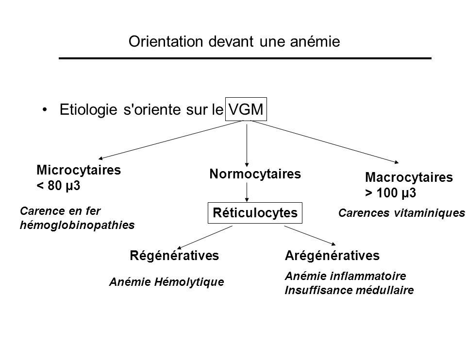 Orientation devant une anémie Etiologie s'oriente sur le VGM Microcytaires < 80 µ3 Carence en fer hémoglobinopathies Normocytaires Réticulocytes Macro