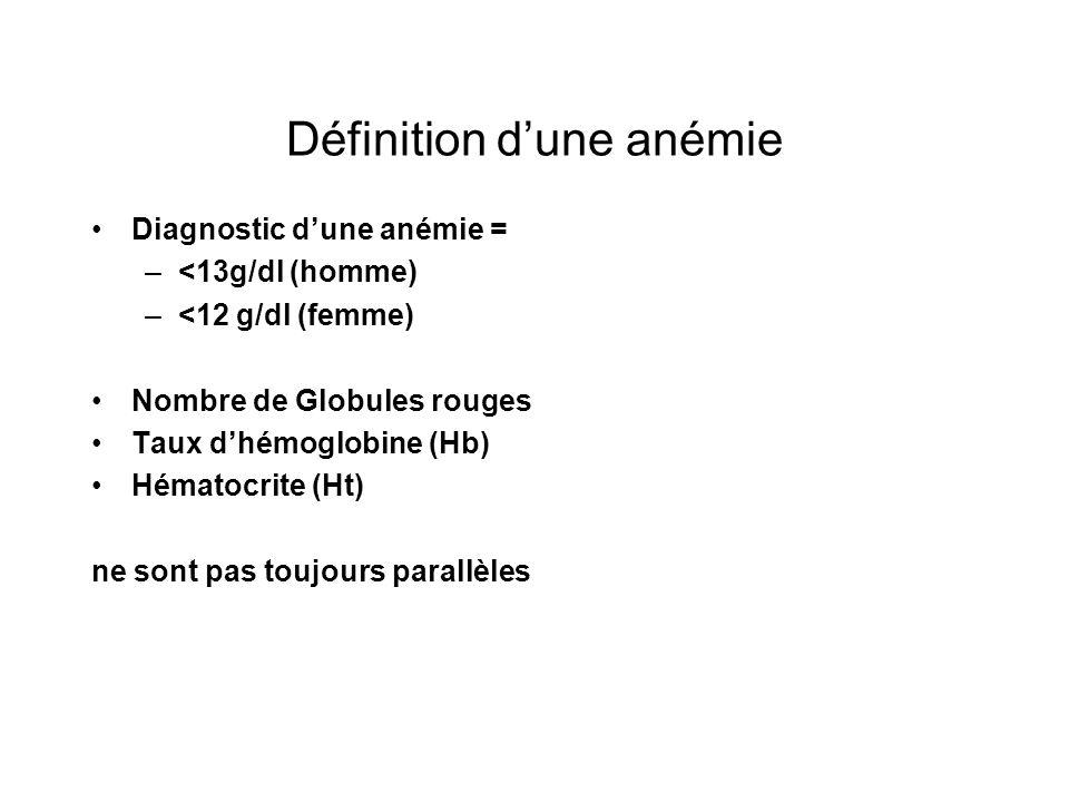 Définition dune anémie Diagnostic dune anémie = –<13g/dl (homme) –<12 g/dl (femme) Nombre de Globules rouges Taux dhémoglobine (Hb) Hématocrite (Ht) n