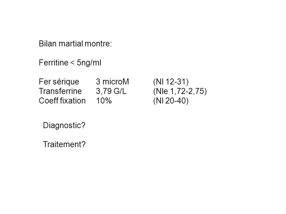 Bilan martial montre: Ferritine < 5ng/ml Fer sérique 3 microM (Nl 12-31) Transferrine3,79 G/L(Nle 1,72-2,75) Coeff fixation 10%(Nl 20-40) Diagnostic?