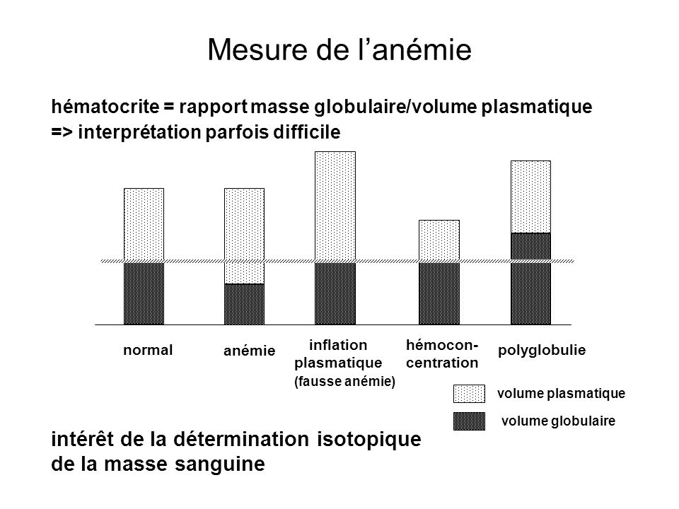 hématocrite = rapport masse globulaire/volume plasmatique => interprétation parfois difficile normal hémocon- centration inflation plasmatique anémie