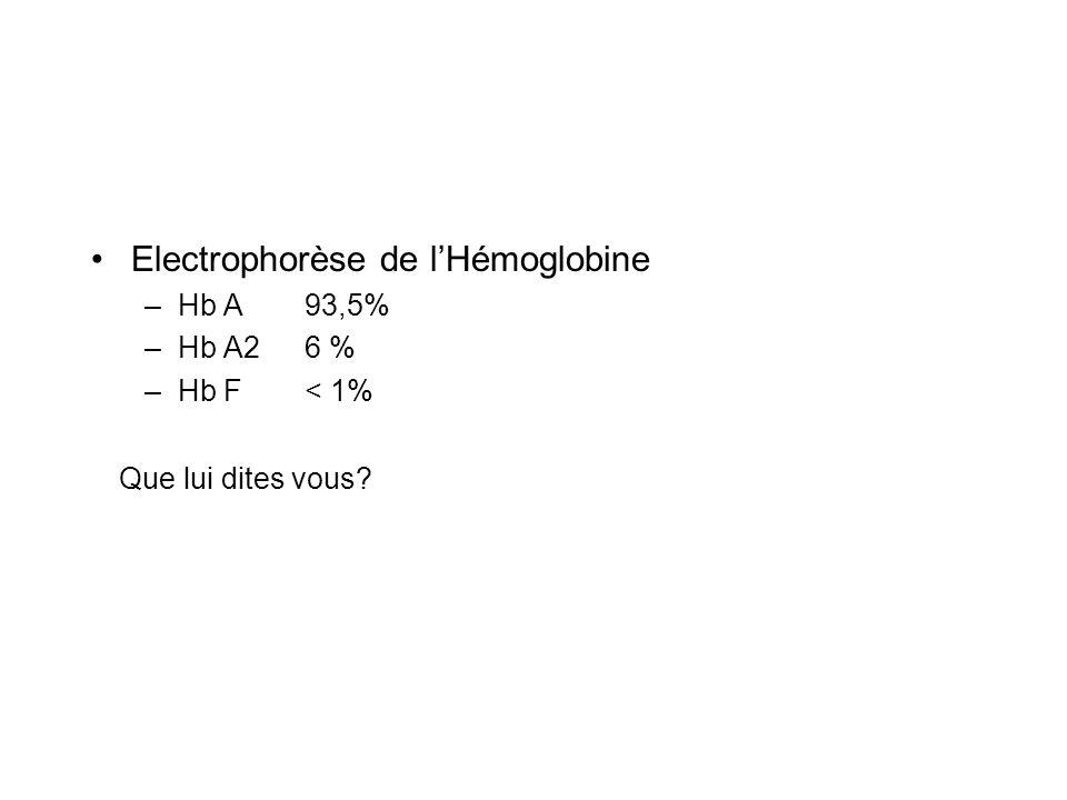 Electrophorèse de lHémoglobine –Hb A 93,5% –Hb A2 6 % –Hb F < 1% Que lui dites vous?