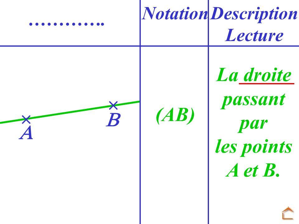 (AB) NotationDescription Lecture …………. La droite passant par les points A et B.